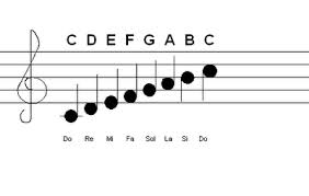 How to recognize the basic tone