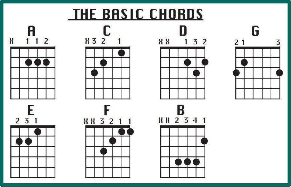 Kunci Dasar Gitar Chordmusic